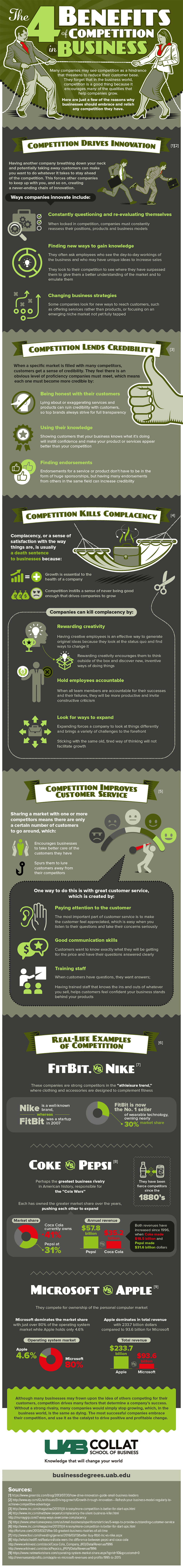 An infographic about the benefits of business competition by UAB Collat School of Business.