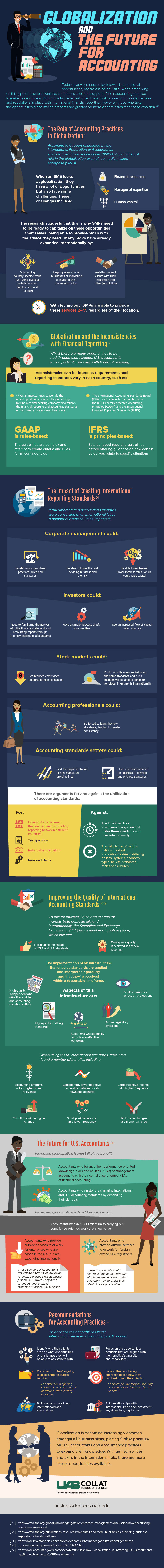 An infographic about the impact of globalization on accounting by UAB Collat School of Business.